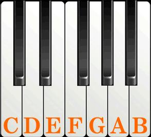CDEFGAB