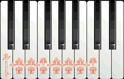 全音と半音の鍵盤