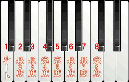 鍵盤の数字番号